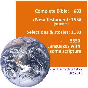 Behovet for bibeloversættelse