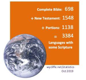 6,9 milliarder mennesker med en Bibel på deres sprog